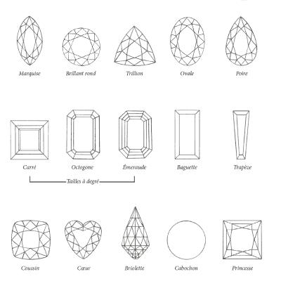 les formes des pierres précieuses